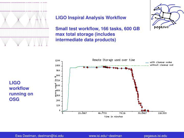 LIGO Inspiral Analysis Workflow