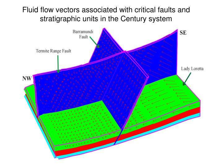 Fluid flow vectors associated with critical faults and stratigraphic units in the Century system