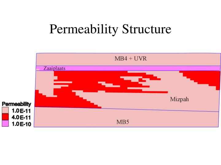 Permeability Structure