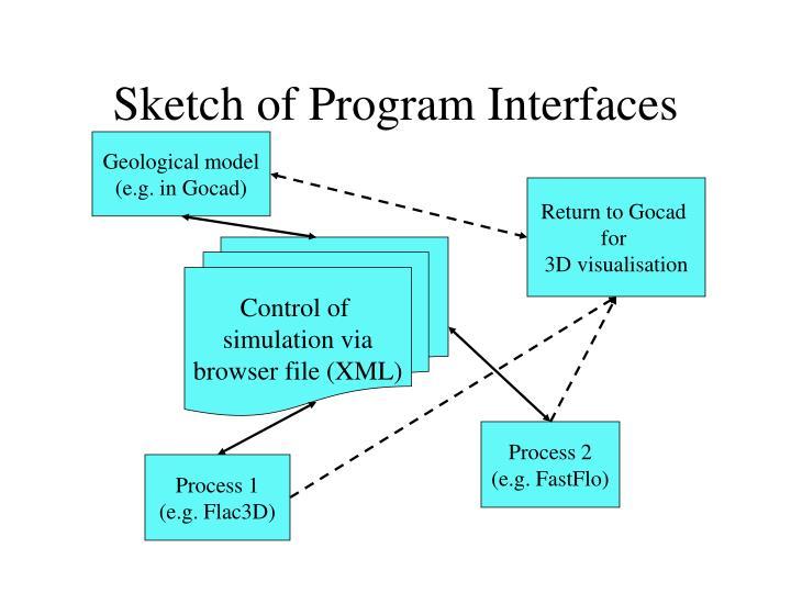 Sketch of Program Interfaces