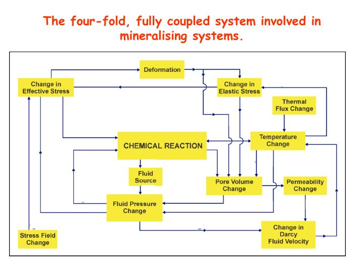 The four-fold, fully coupled system involved in mineralising systems.