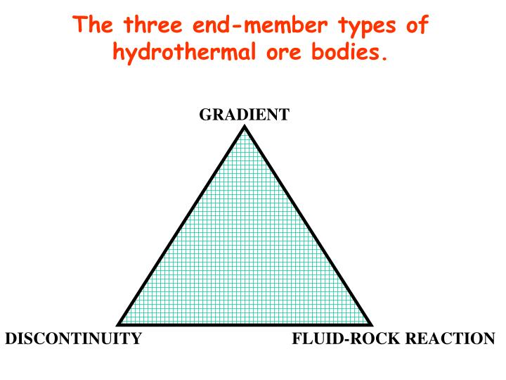 The three end-member types of hydrothermal ore bodies.
