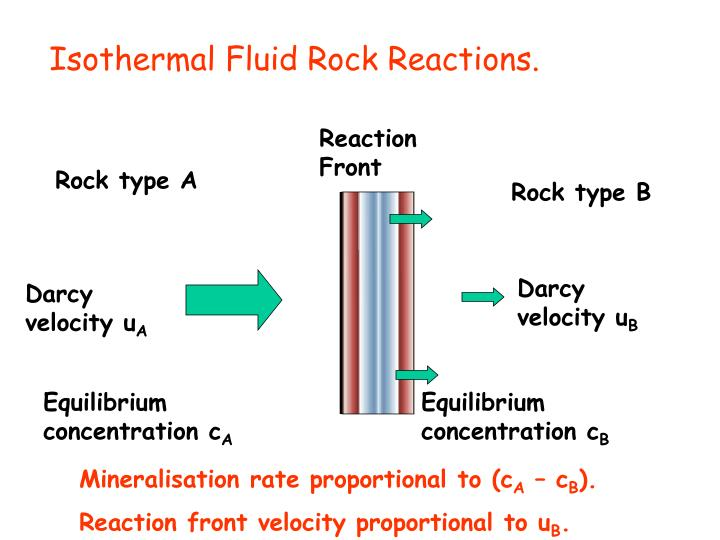 Isothermal Fluid Rock Reactions.