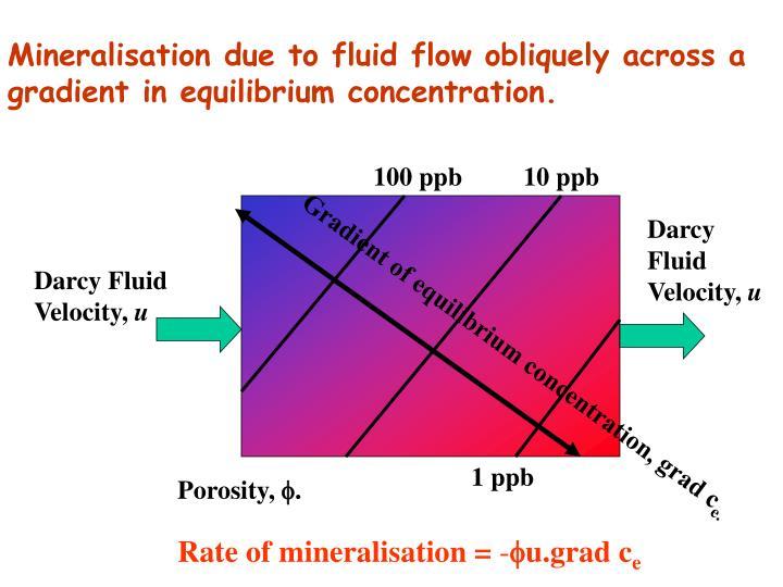 Mineralisation due to fluid flow obliquely across a gradient in equilibrium concentration.