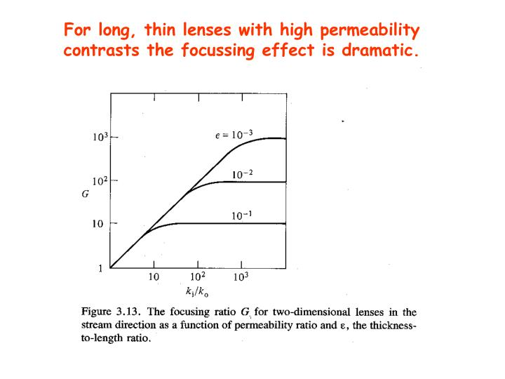 For long, thin lenses with high permeability contrasts the focussing effect is dramatic.