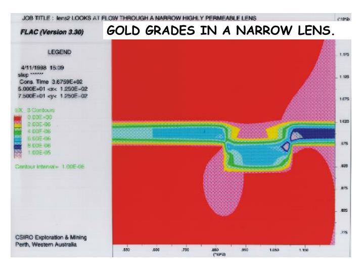 GOLD GRADES IN A NARROW LENS.