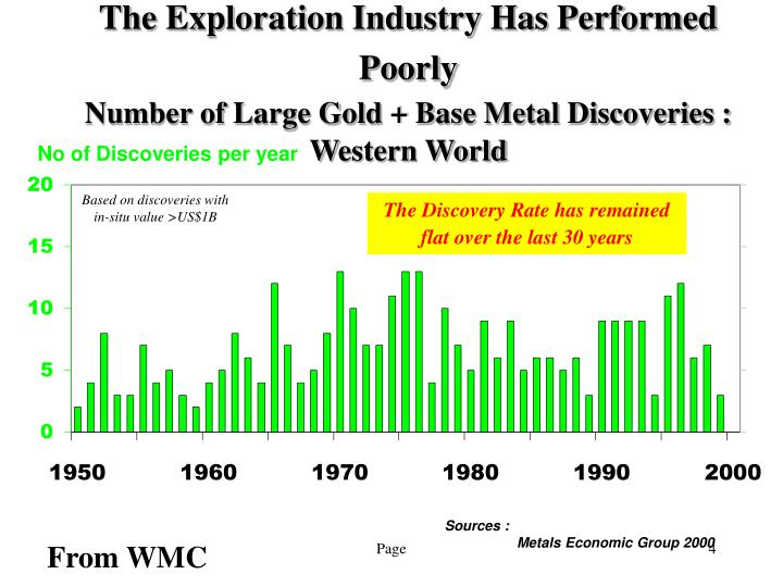 The Exploration Industry Has Performed Poorly
