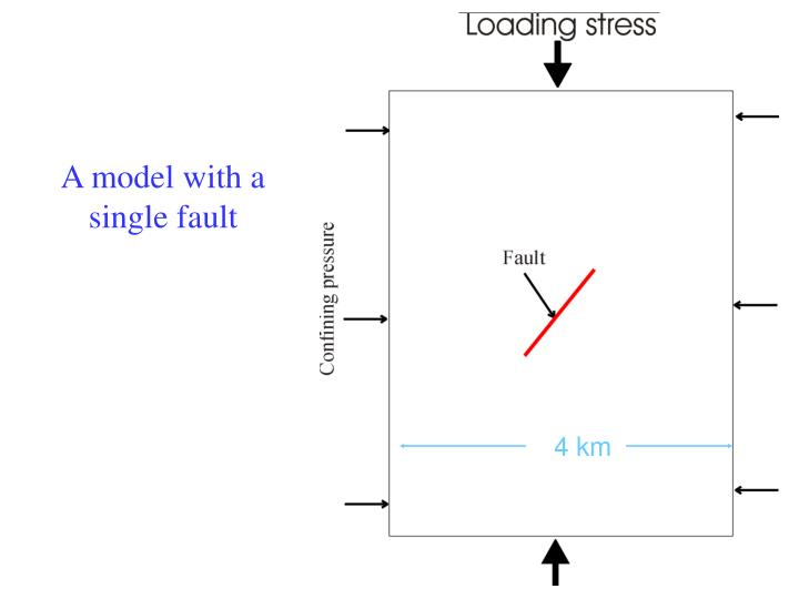 A model with a single fault