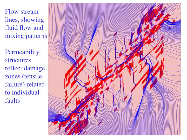 Flow stream lines, showing fluid flow and mixing patterns