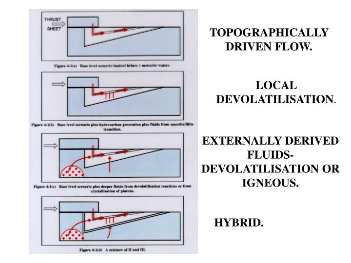TOPOGRAPHICALLY DRIVEN FLOW.