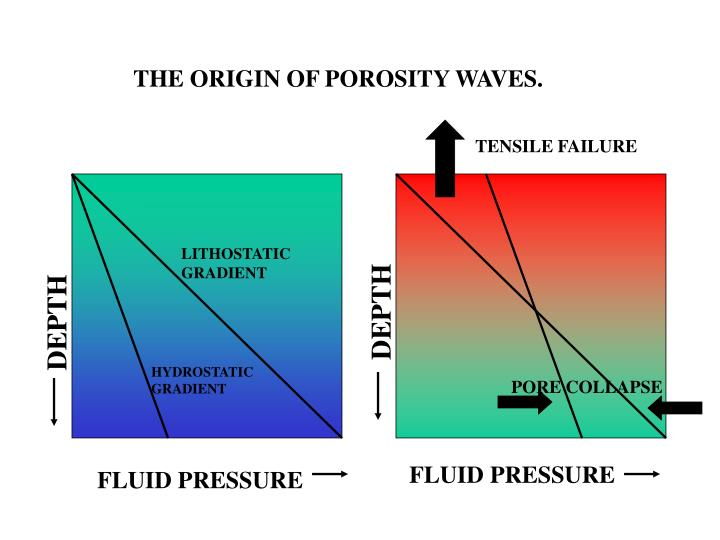 THE ORIGIN OF POROSITY WAVES.