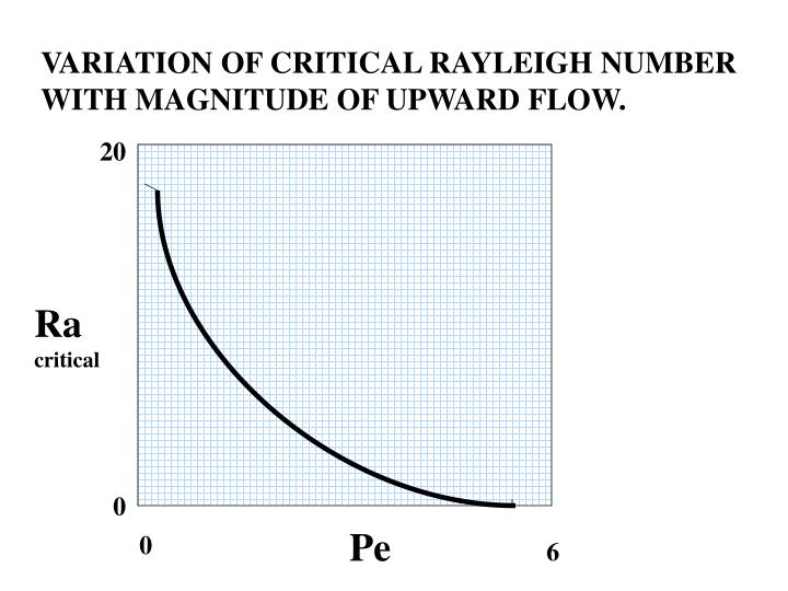 VARIATION OF CRITICAL RAYLEIGH NUMBER WITH MAGNITUDE OF UPWARD FLOW.