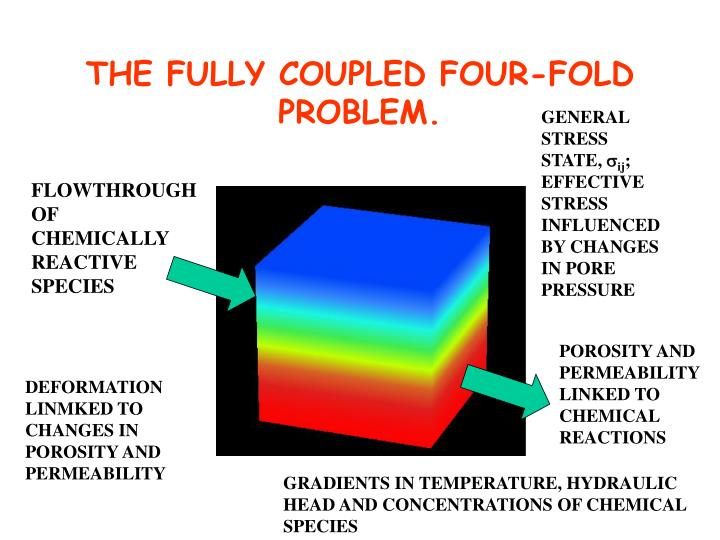 THE FULLY COUPLED FOUR-FOLD PROBLEM.