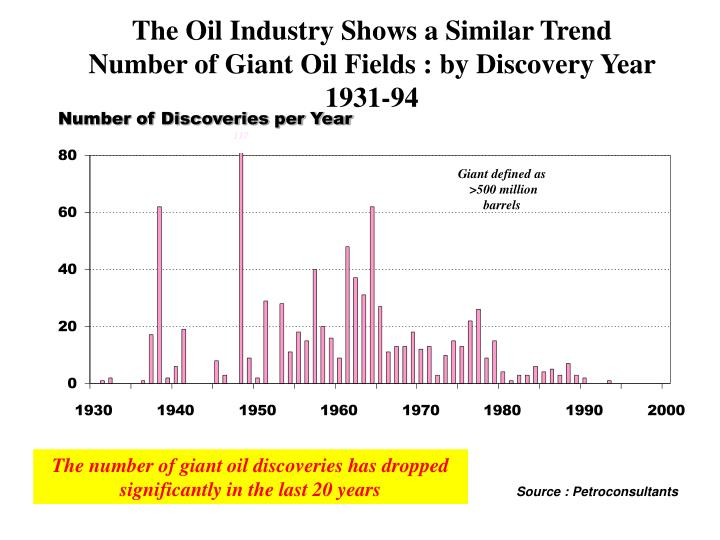 The Oil Industry Shows a Similar Trend