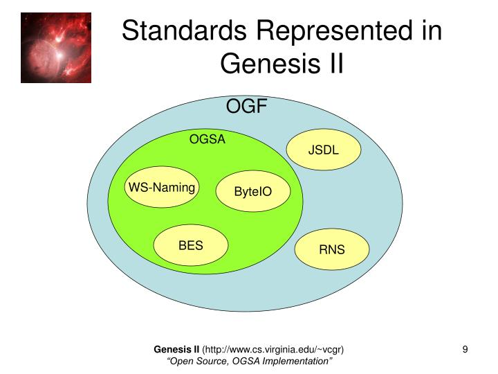 Standards Represented in Genesis II