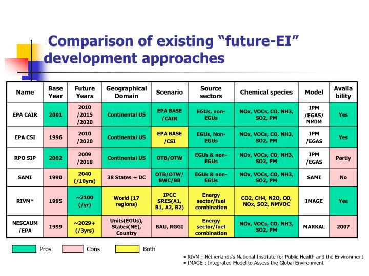 "Comparison of existing ""future-EI"" development approaches"