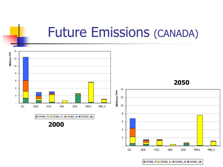Future Emissions