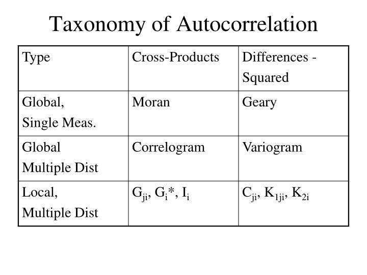 Taxonomy of Autocorrelation