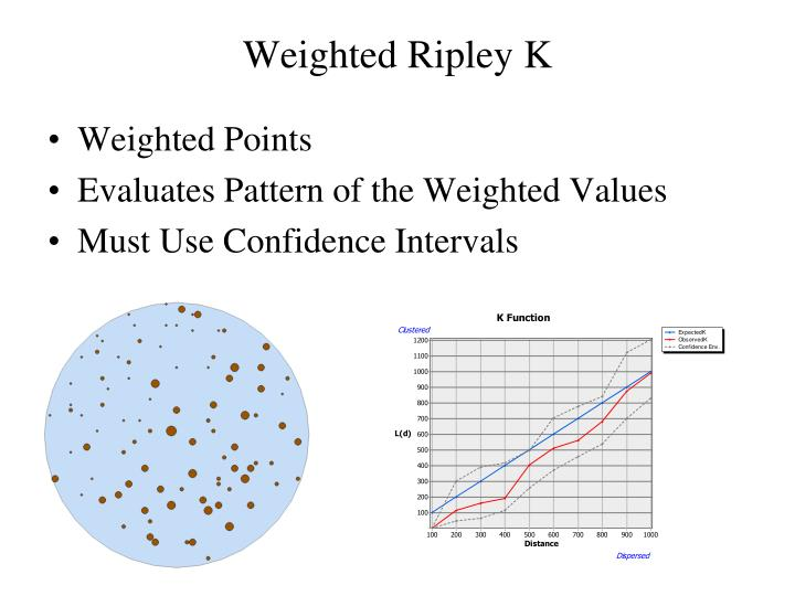 Weighted Ripley K