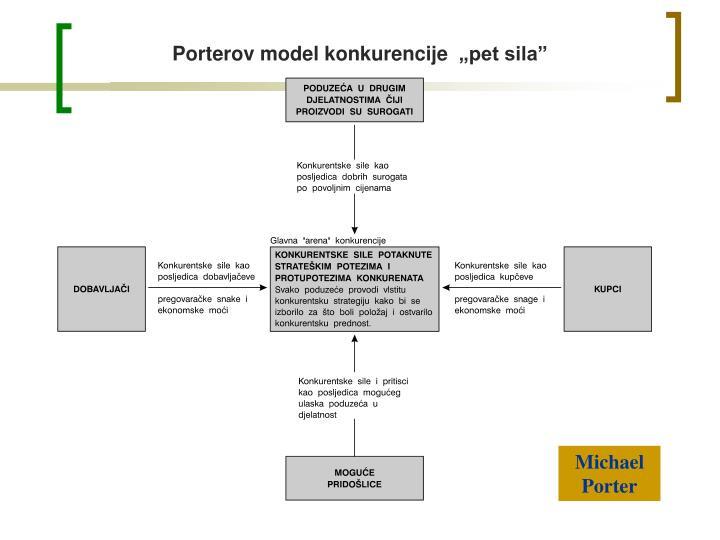 Porterov model konkurencije