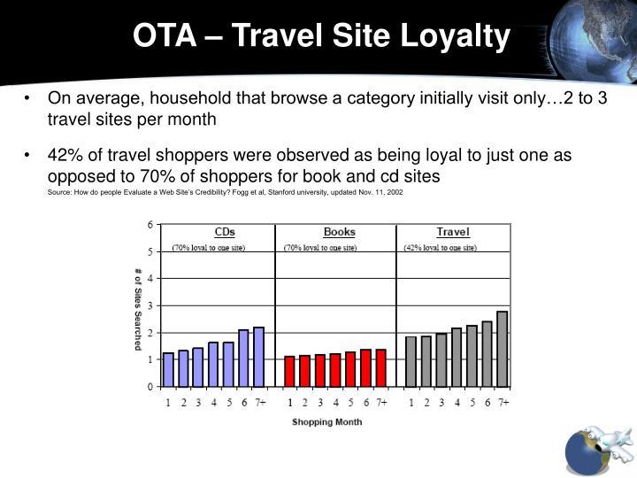 OTA – Travel Site Loyalty