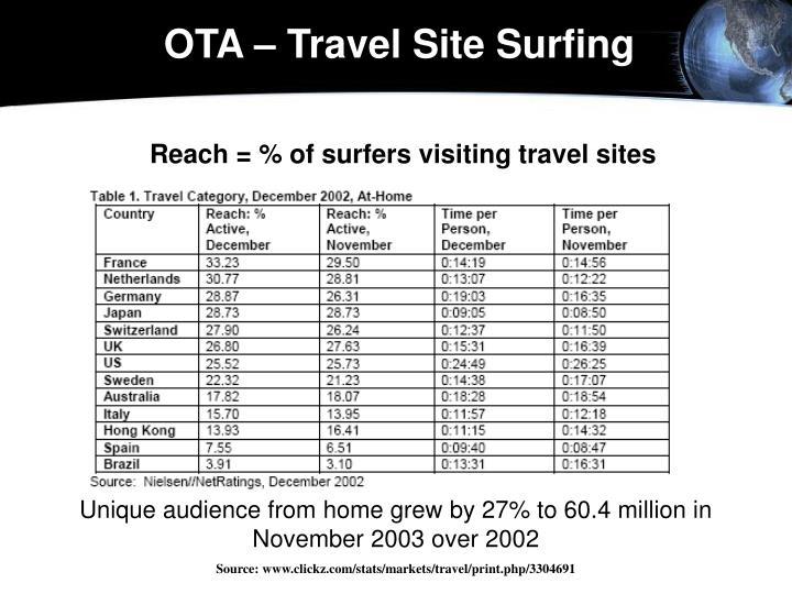 OTA – Travel Site Surfing