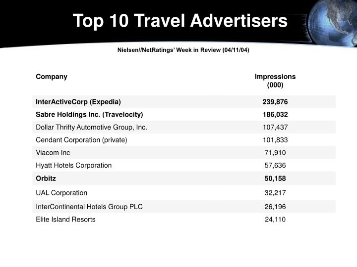 Top 10 Travel Advertisers
