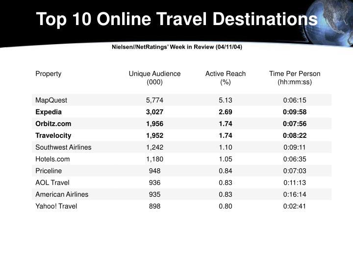 Top 10 Online Travel Destinations