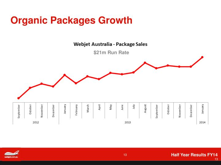 Organic Packages Growth