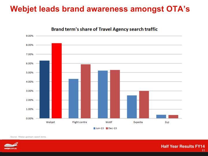 Webjet leads brand awareness amongst OTA's