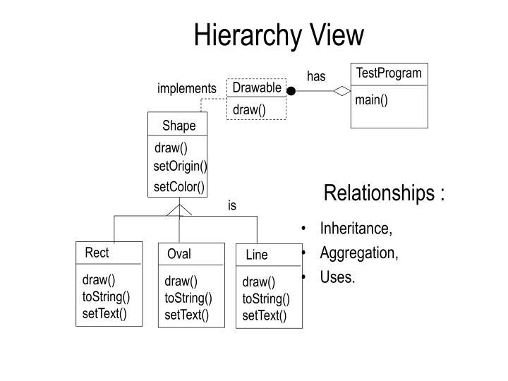 Hierarchy View