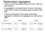 relationships aggregation1