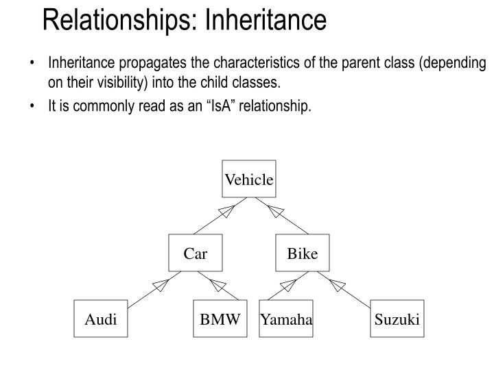 Relationships: Inheritance