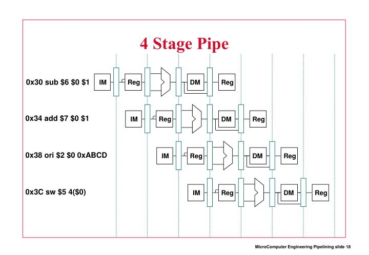 4 Stage Pipe