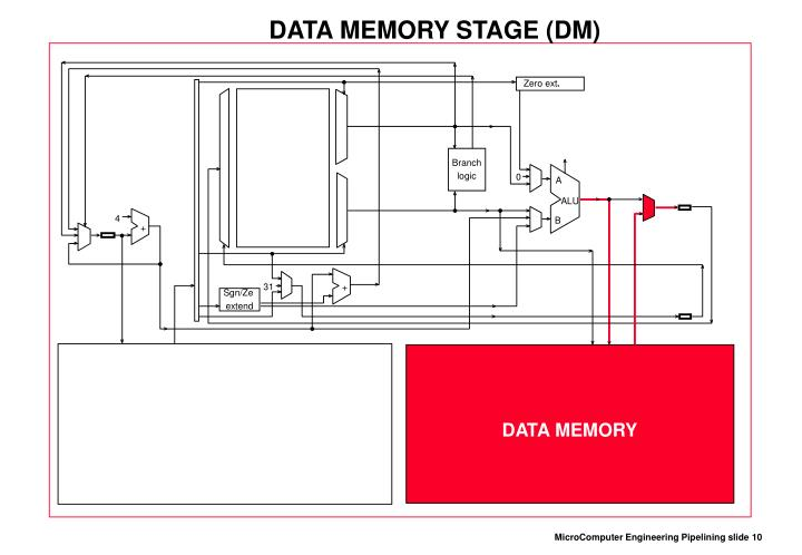 DATA MEMORY STAGE (DM)