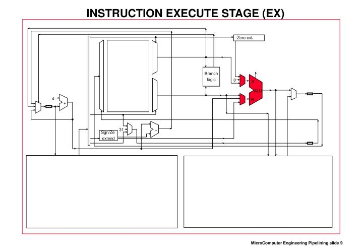 INSTRUCTION EXECUTE STAGE (EX)