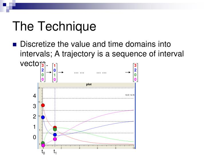 Discretize the value and time domains into intervals; A trajectory is a sequence of interval vectors.