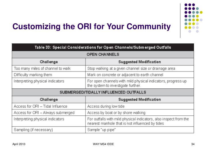 Customizing the ORI for Your Community