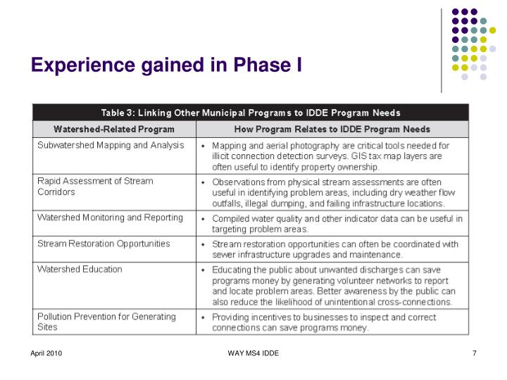 Experience gained in Phase I