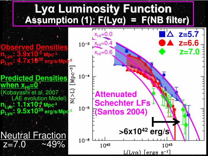 Lyα Luminosity Function