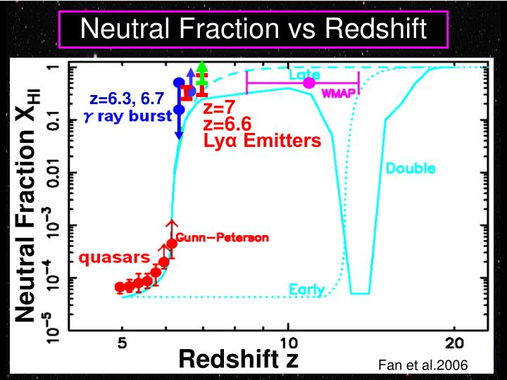 Neutral Fraction vs Redshift