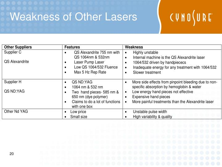 Weakness of Other Lasers