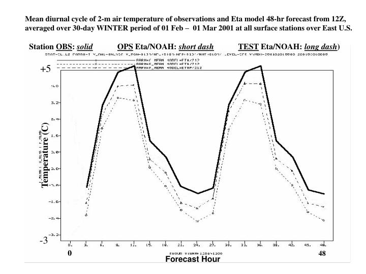 Mean diurnal cycle of 2-m air temperature of observations and Eta model 48-hr forecast from 12Z,