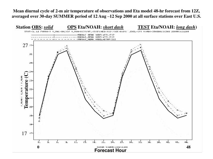 Mean diurnal cycle of 2-m air temperature of observations and Eta model 48-hr forecast from 12Z, averaged over 30-day SUMMER period of 12 Aug –12 Sep 2000 at all surface stations over East U.S.