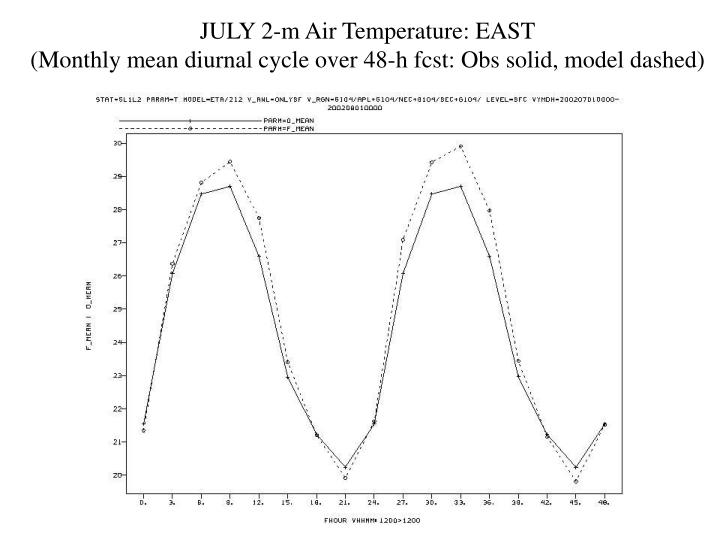 JULY 2-m Air Temperature: EAST