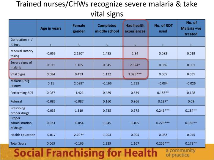 Trained nurses/CHWs recognize severe malaria & take vital signs