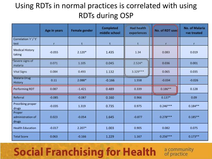 Using RDTs in normal practices is correlated with using RDTs during OSP