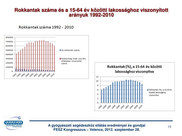 Rokkantak száma és a 15-64 év közötti lakossághoz viszonyított arányuk 1992-2010