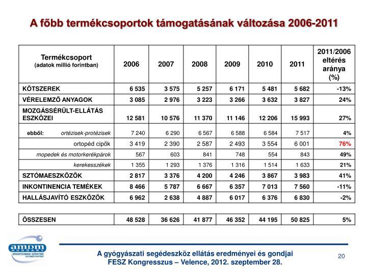 A főbb termékcsoportok támogatásának változása 2006-2011