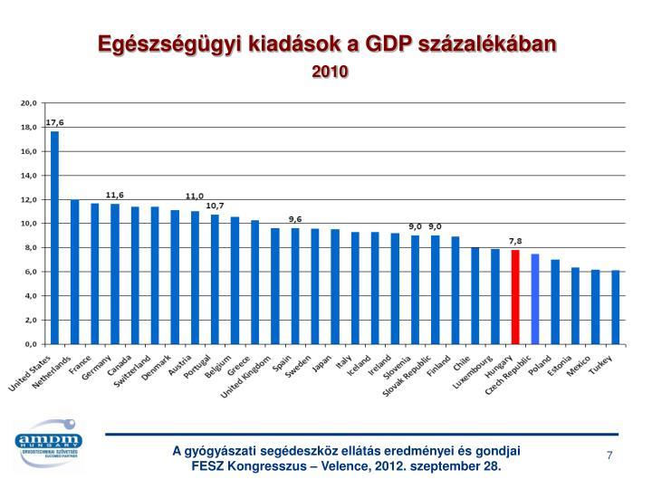 Egészségügyi kiadások a GDP százalékában
